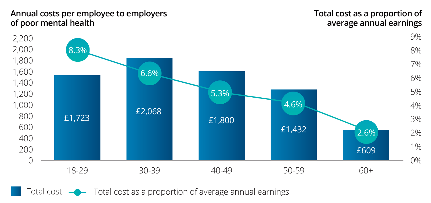 Annual costs per employee to employers of poor mental health